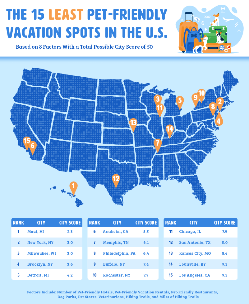 The Worst Cities for US Pet Vacations