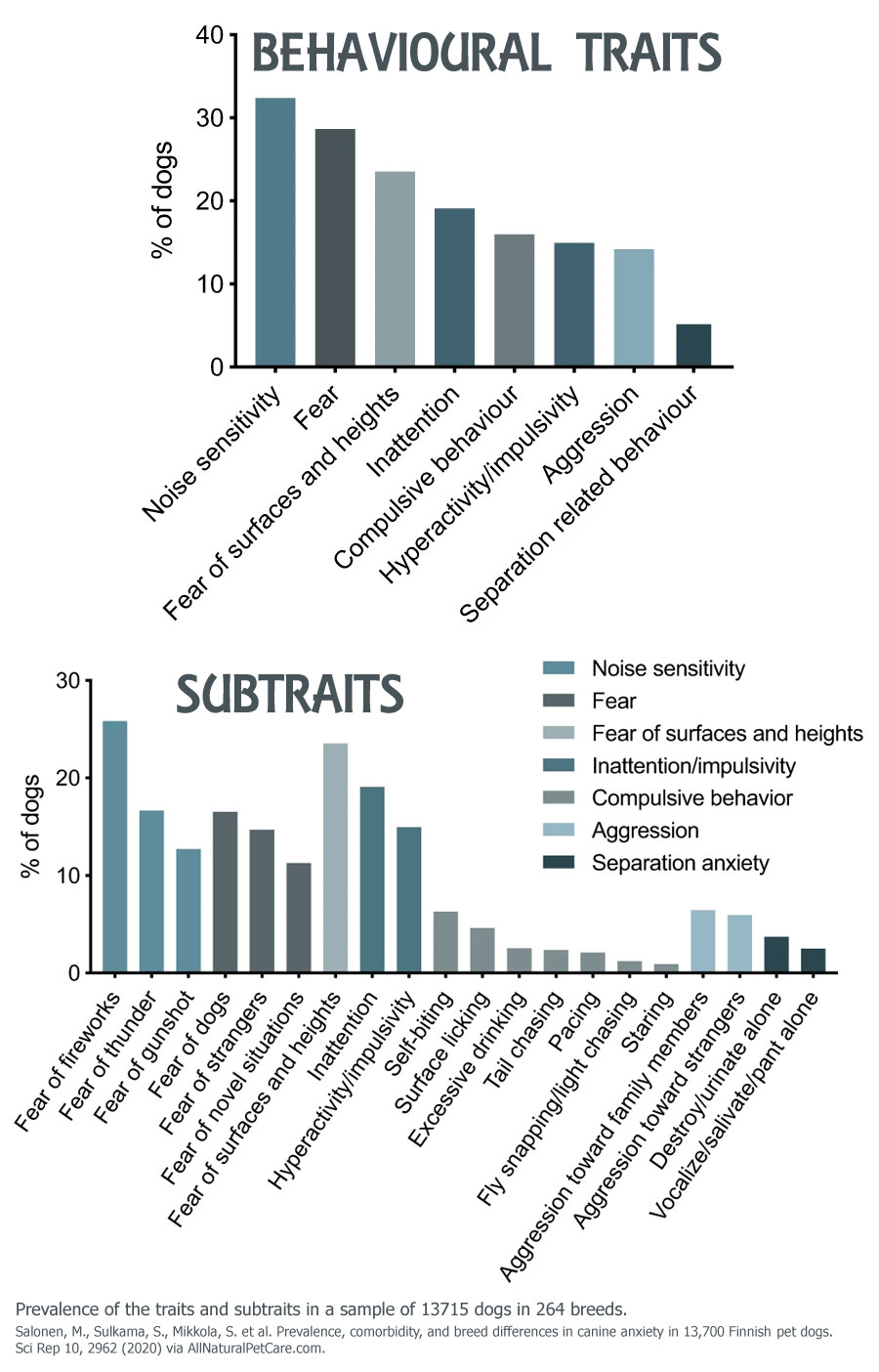 Canine Anxiety Prevalence of the traits and subtraits